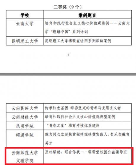 帮帮堂入评云南省培育和践行社会主义核心价值观优秀案例